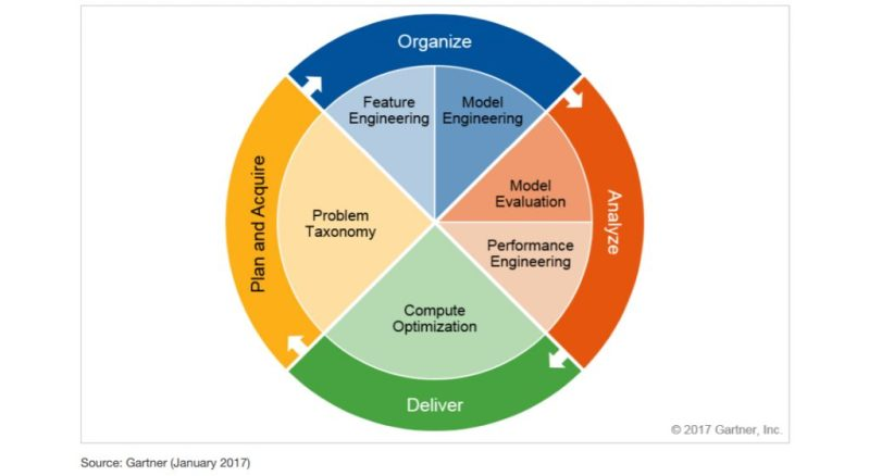 Continuous ML Model and Control Framework by Gartner