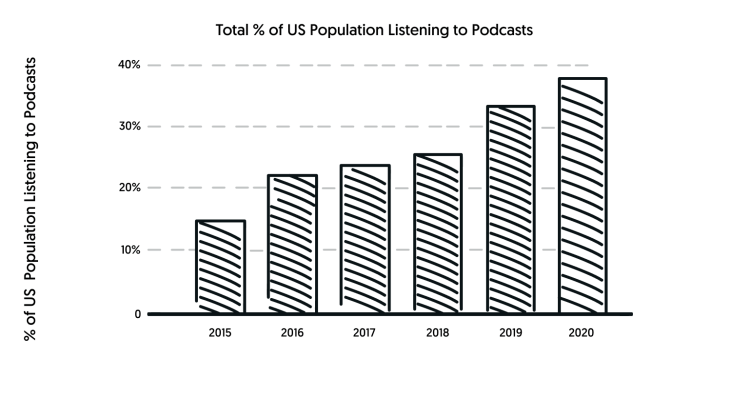 percent us population listening to podcasts