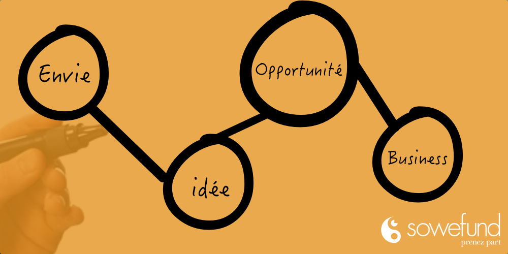 Créer une start-up : mode d'emploi
