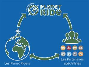 planet ride met en relation voayegeurs et agences de voyages locales spécialistes du roadtrip