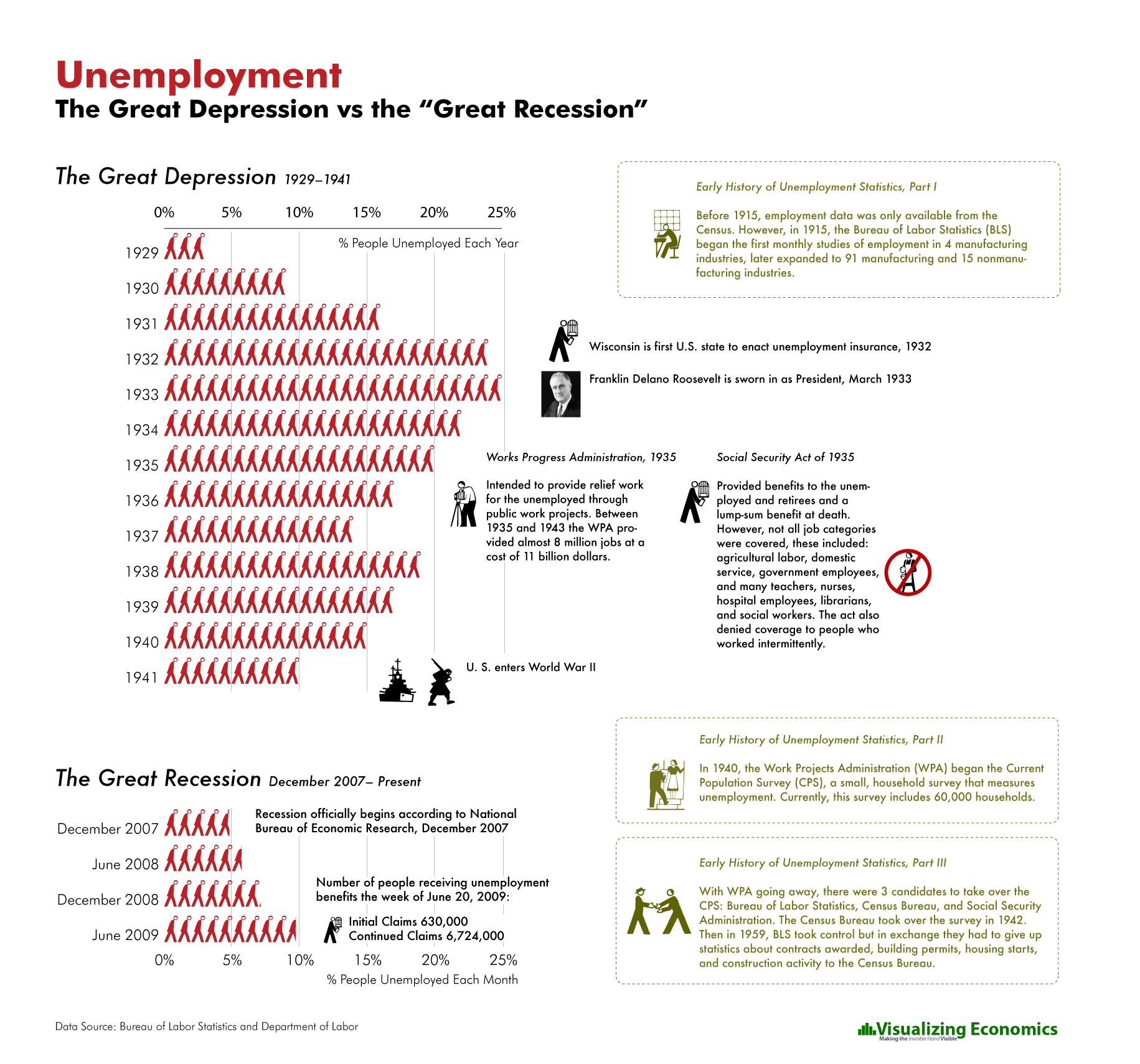 Unemployment In The Great Depression Vs The Great Recession Infographic