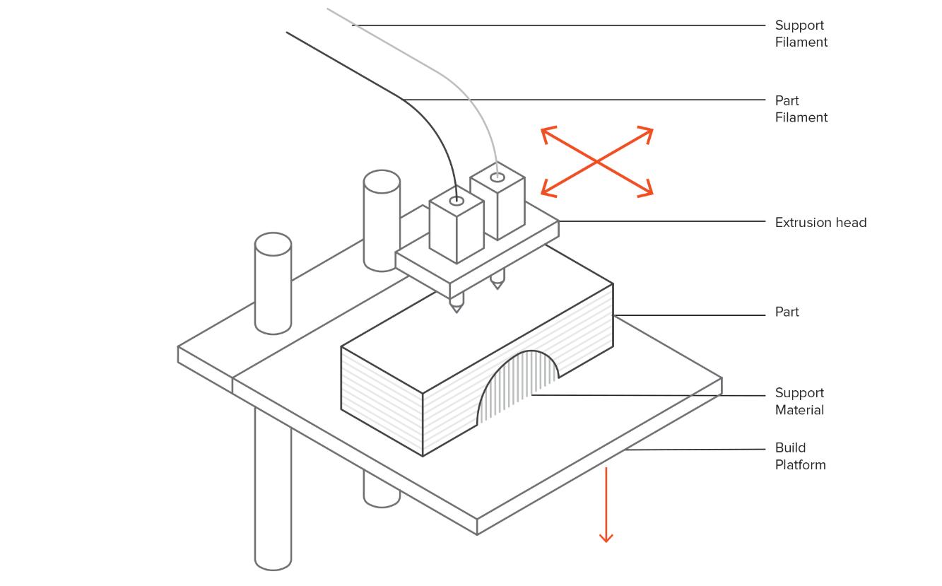 Fdm Vs Sla Which 3d Printer Type Should You Use
