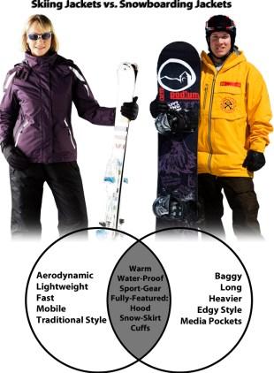 Jacket Comparison