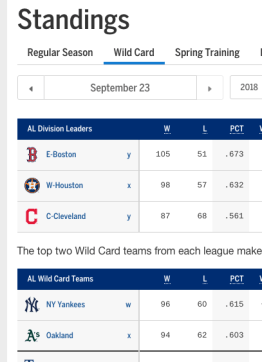 How MLB postseason works