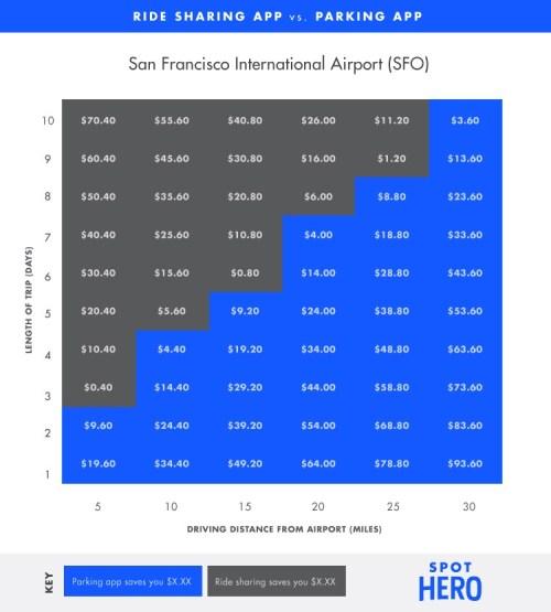 SFO parking cost