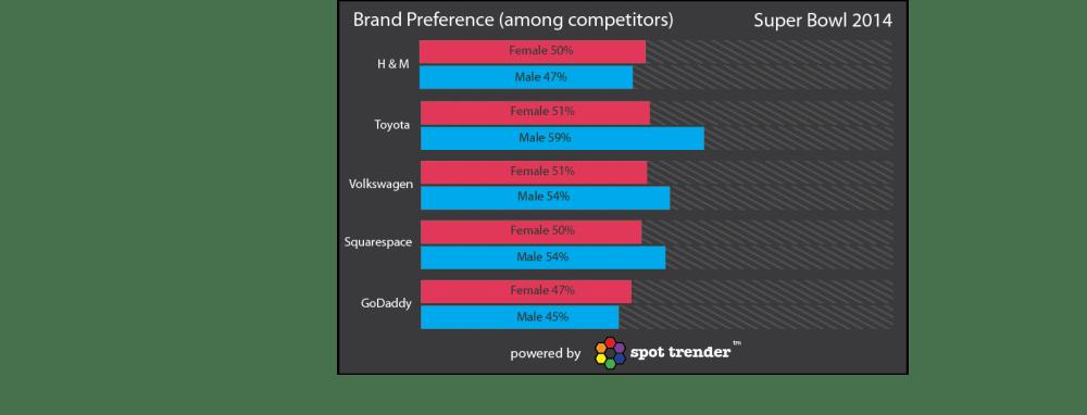 Brand_Preference_L