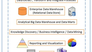 Big Data - Learning Basics of Big Data in 21 Days - Bookmark bigdataarchitecture
