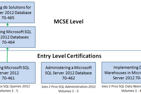 microsoft certification roadmap » Free Professional Resume ...