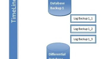 """SQL SERVER - Msg 3035, Level 16 - Cannot Perform a Differential Backup for Database """"SQLAuthority"""", Because a Current Database Backup Does not Exist backuptimeline-1"""