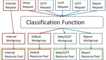 SQL SERVER - Fix: Error: 10920 Cannot drop user-defined function. It is being used as a resource governor classifier ResourceGovernor