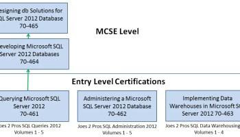 SQL SERVER - SQL Basics Video: SQL 2012 Certification Path - SQL in Sixty Seconds #065 j2pbasics-10-2