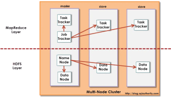 Big Data - Buzz Words: What is MapReduce - Day 7 of 21 hadooparchitecture