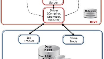 Big Data - Operational Databases Supporting Big Data - RDBMS and NoSQL - Day 12 of 21 hive-arch