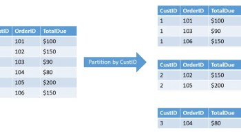 SQL SERVER - Adding Values WITH OVER and PARTITION BY 101-1