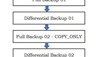 SQL SERVER - Fix : Error : Msg 3117, Level 16, State 4 The log or differential backup cannot be restored because no files are ready to rollforward restore-error-diff-01