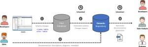 SQL SERVER  Document Your Databases with Data Dictionary
