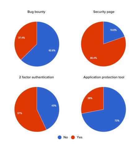 SaaS Security percentages: Bug bounty, Security Page, 2FA, Application protection