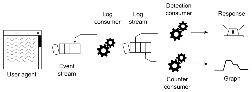 A simplified sketch of Sqreen's streaming pipeline