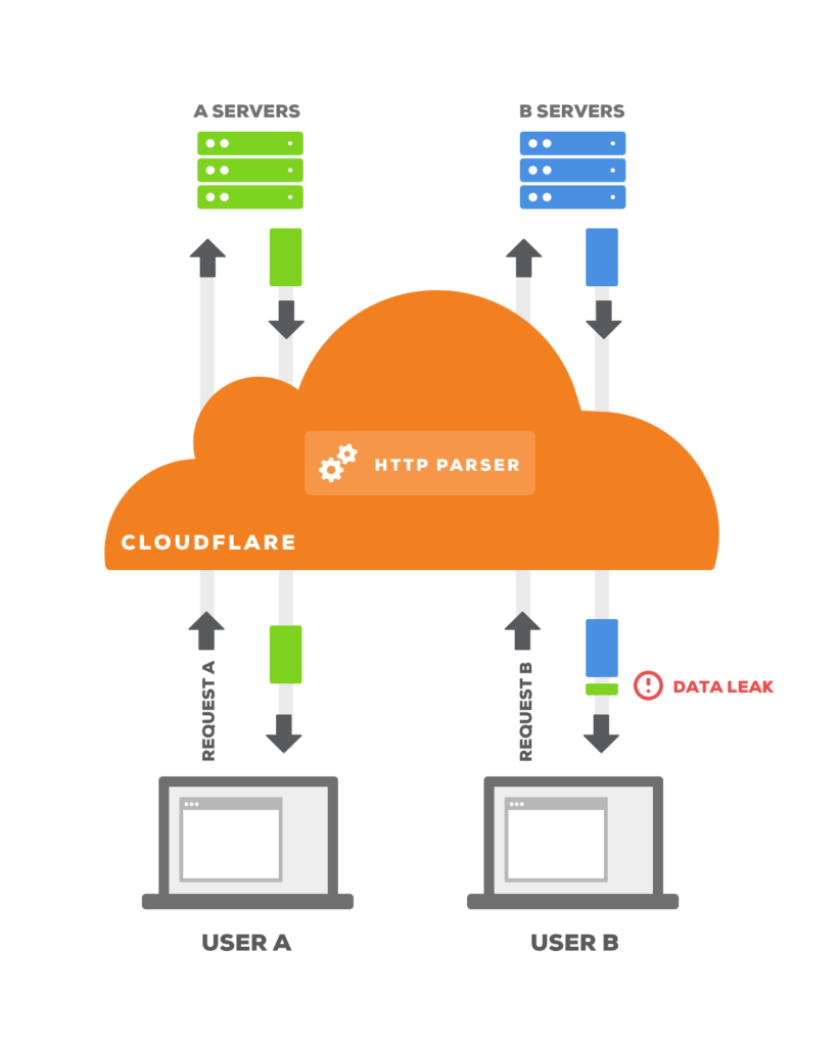 CloudBleed illustration - How it happened