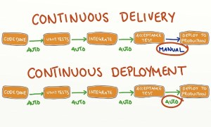 continuous-delivery-deployment-sm