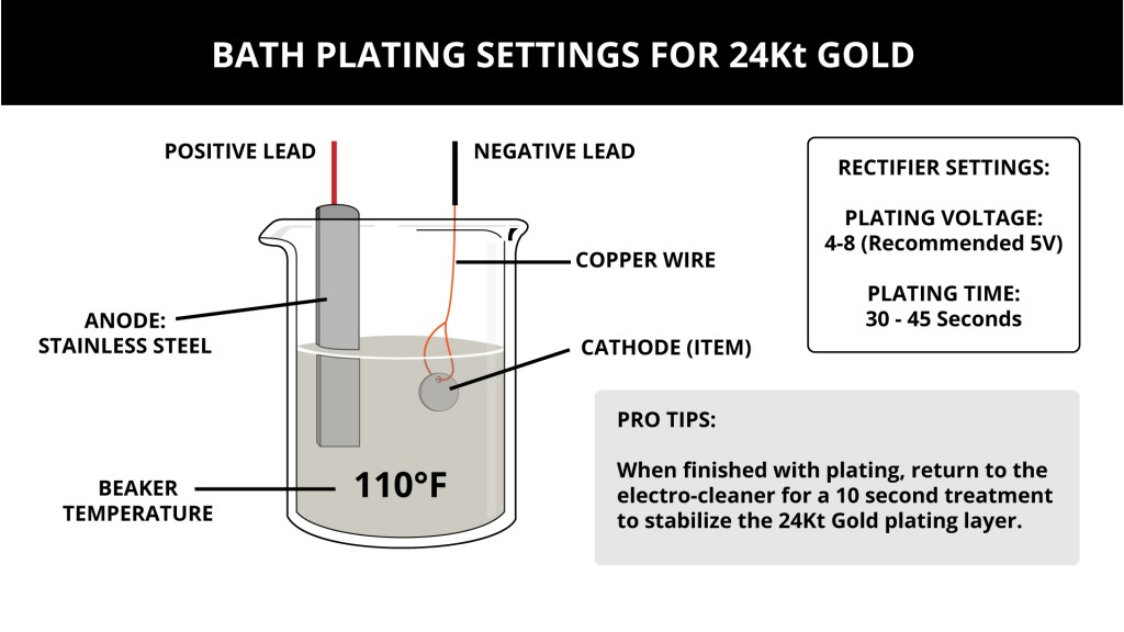 Bath Plating Settings for 24Kt Gold