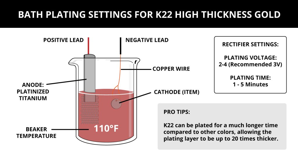 Bath Plating Settings for K22 High Thickness Gold