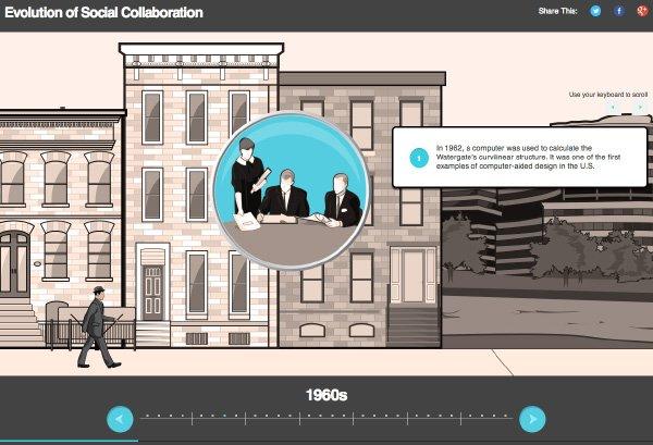 evolution-social-collaboration