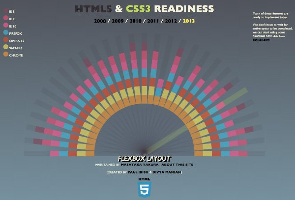 html5-css3-readiness
