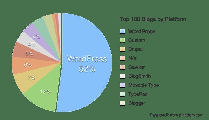 membuat blog bisnis