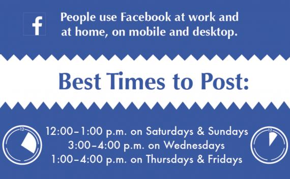 facebook post timing