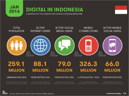 Aktivitas Digital di Indonesia
