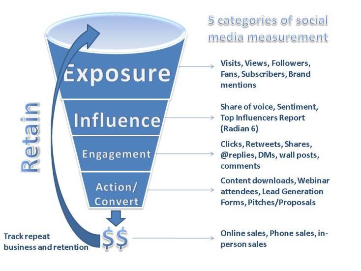 social media categories measurement