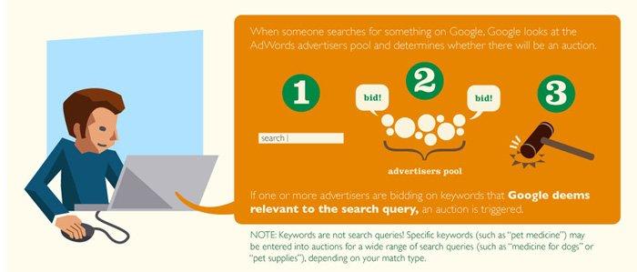 Proses bidding di google ads