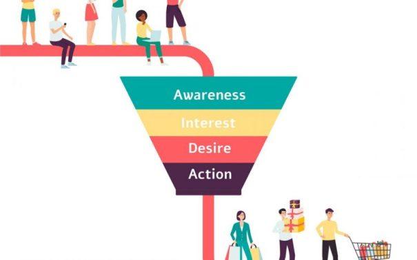 aida marketing funnel