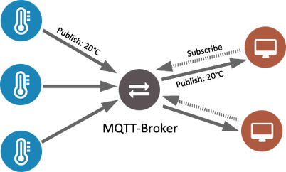 Borrowed fro https://pagefault.blog/2017/03/02/using-local-mqtt-broker-for-cloud-and-interprocess-communication/