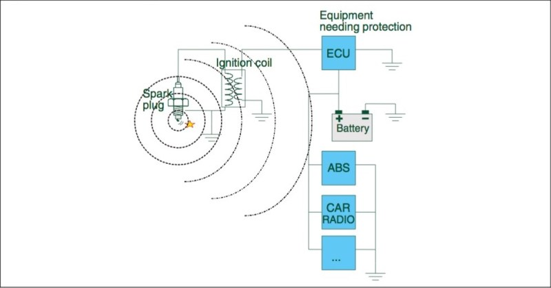 Electromagnetic radiation in the automotive environment