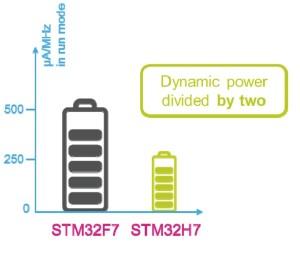 STM32H7 power savings
