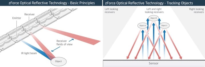 The Neonode Optical Reflective Technology emitting and receiving light