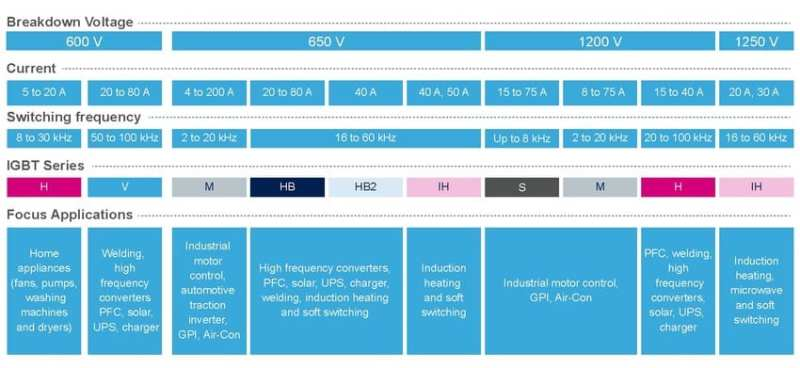 The IGBT Series of devices