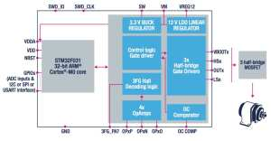STSPIN32F0 System-In-Package block diagram