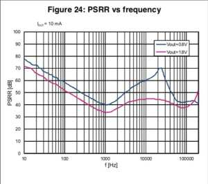 The PSRR of the STLQ020 over a wide range of frequencies