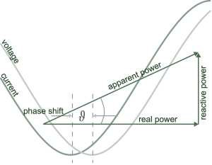 Figure 1: Determining power factor as a function of phase shift