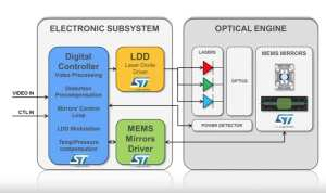 Block diagram for the electronic subsystem of the Laster Beam Scanning and the optical engine with the MEMS mirrors