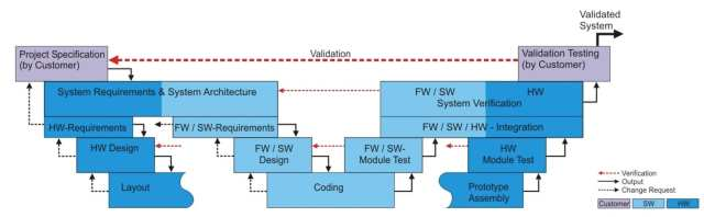 MESCO's V-Model development process