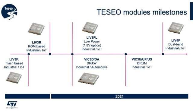 Teseo Roadmap