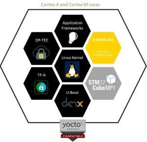 The OpenSTLinux building blocks