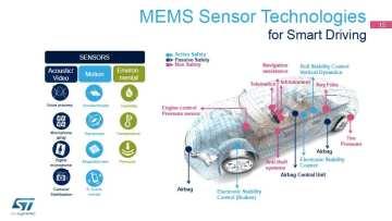 Sensors for Smart Driving