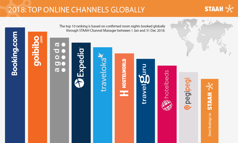 Globally Top Online Channels - STAAH