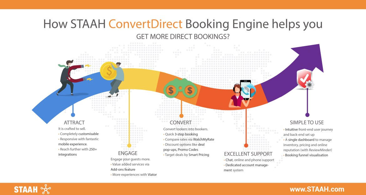 Benefits of STAAH ConvertDirect Booking Engine