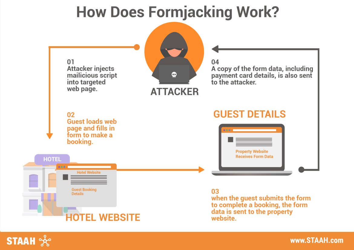 How Does Formjacking Work - STAAH Blog